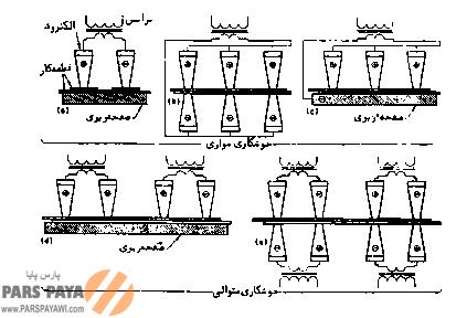 انواع روشهای تامین انرژی در فرآیند جوشکاری مقاومتی با الکترودهای چندتایی