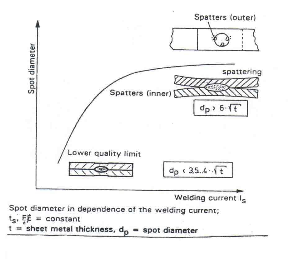 مقاومت الکتریکی و جریان جوشکاری